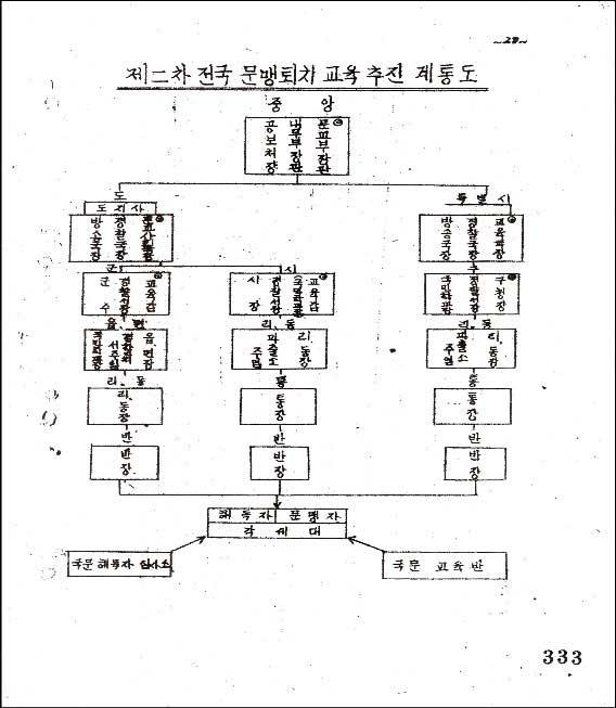 제2차 전국문맹퇴치 교육실시 계획안